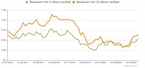 aktuelle Bauzinsen Vergleich 2021